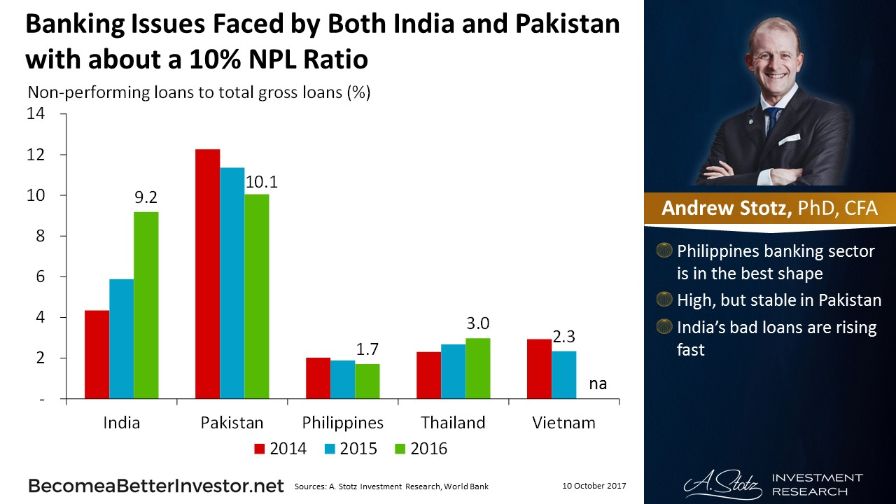 Banking Issues Faced by Both #India and #Pakistan with about a 10% NPL Ratio