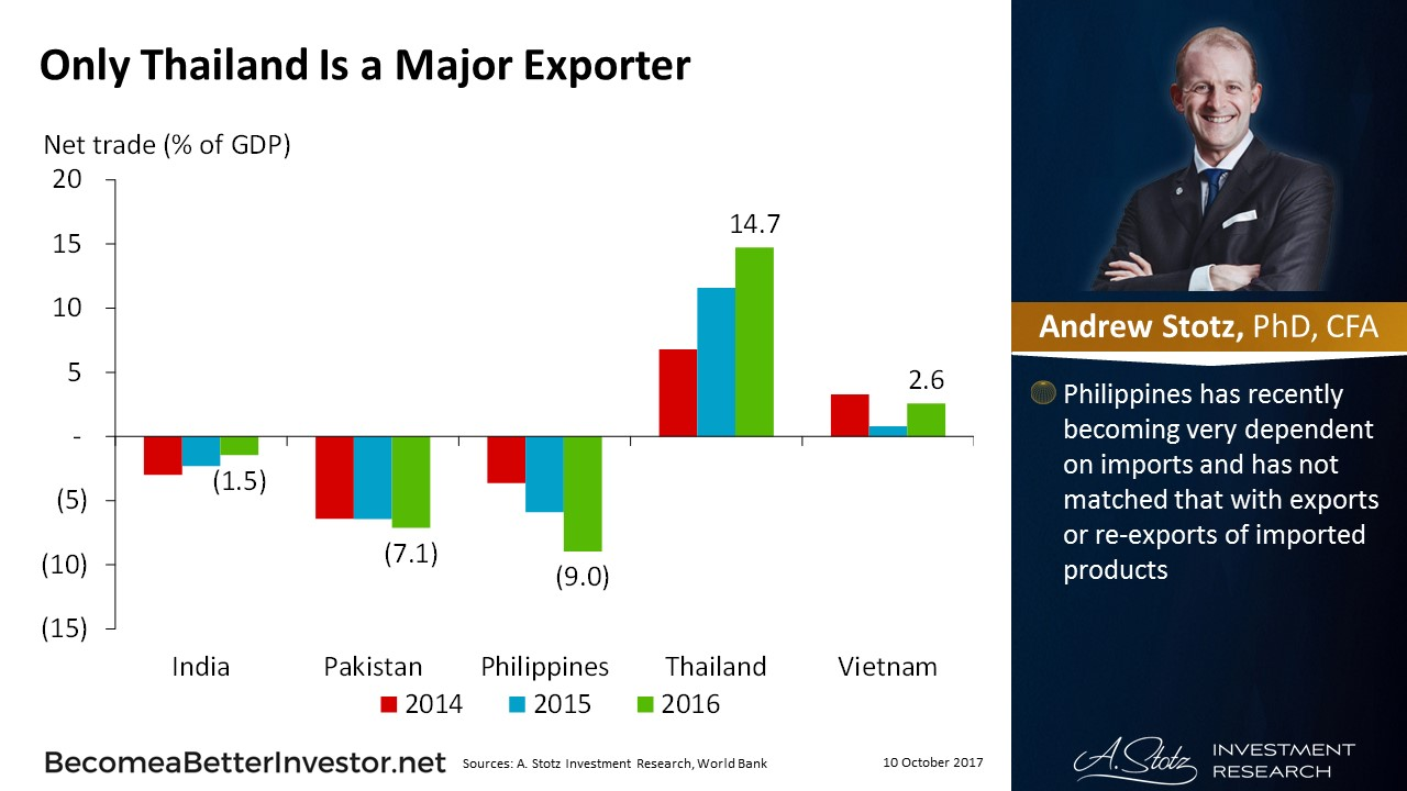 Only #Thailand Is a Major Exporter