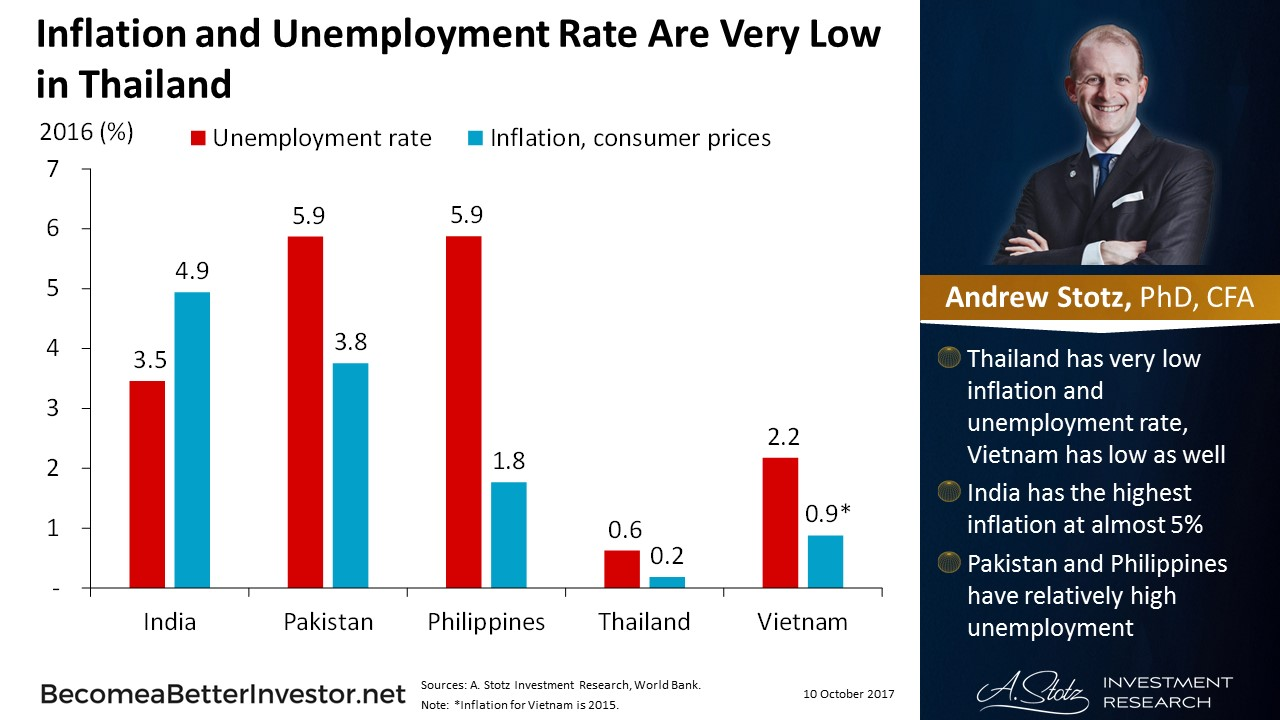 Inflation and Unemployment Rate Are Very Low in #Thailand