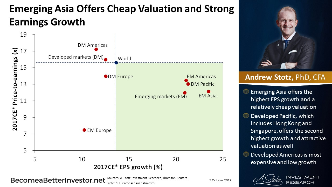 Emerging #Asia offers cheap #valuation and strong earnings growth