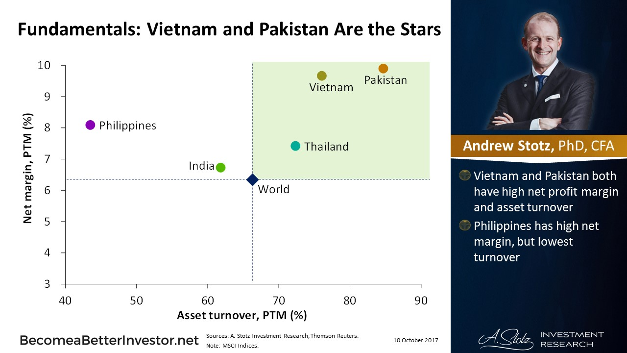 Fundamentals: #Vietnam and #Pakistan Are the Stars