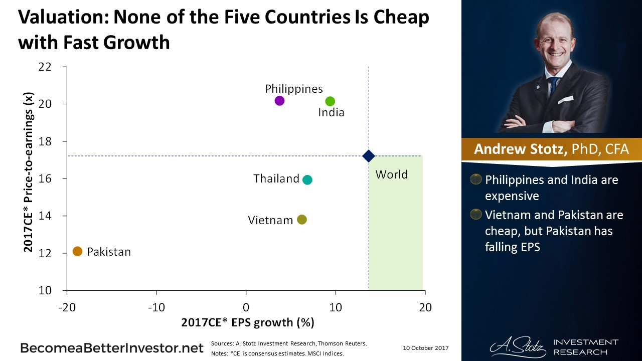 Valuation: None of the Five Countries Is Cheap with Fast Growth #Asia