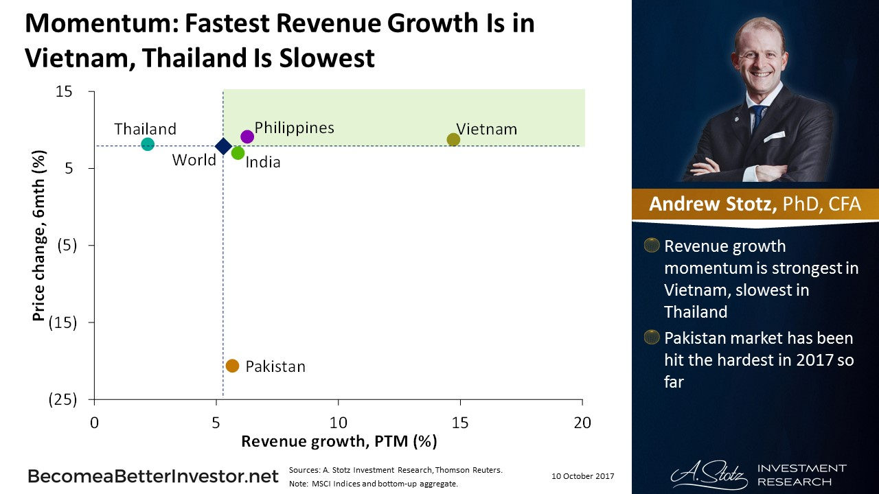 Momentum: Fastest Revenue Growth Is in #Vietnam, #Thailand Is Slowest