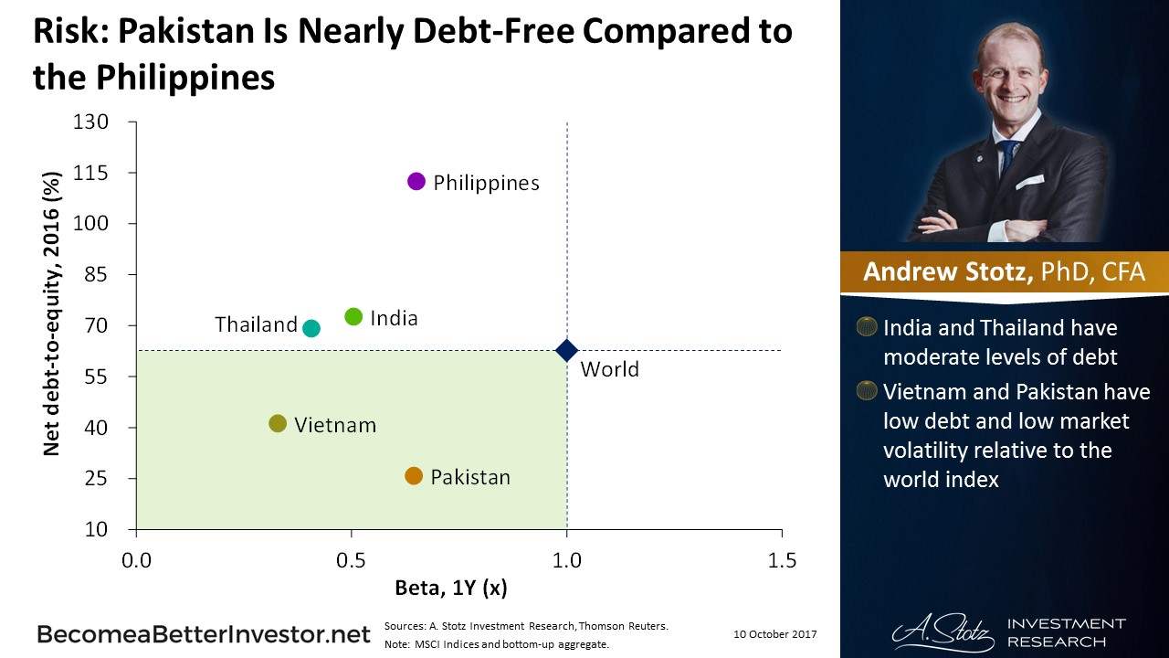 Risk: #Pakistan Is Nearly Debt-Free Compared to the #Philippines