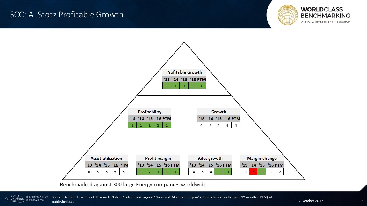 Profitable Growth has been World Class since 2013 for #Semirara #Mining & Power Corp.