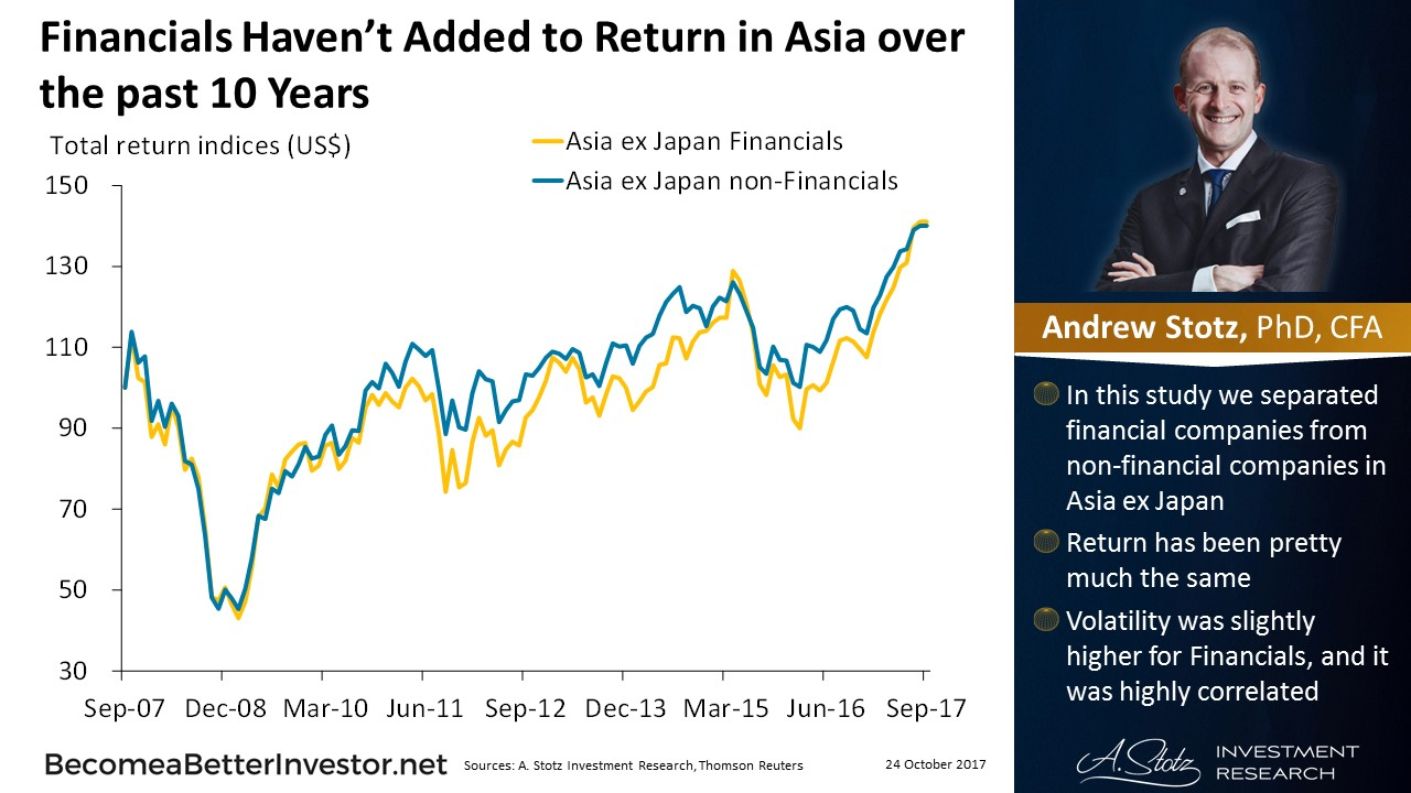 Financials Haven't Added to #Return in #Asia over the past 10 Years