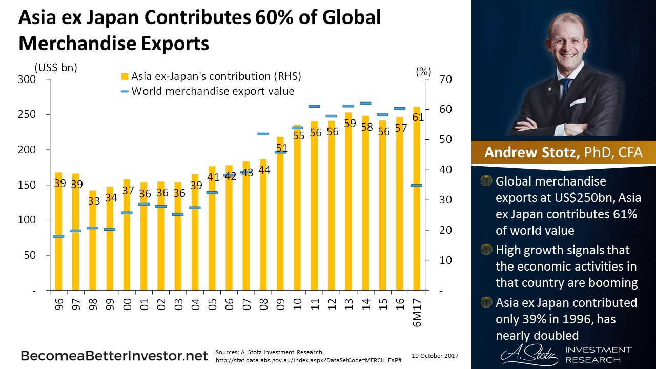 #Asia ex Japan Contributes 60% of Global Merchandise Exports