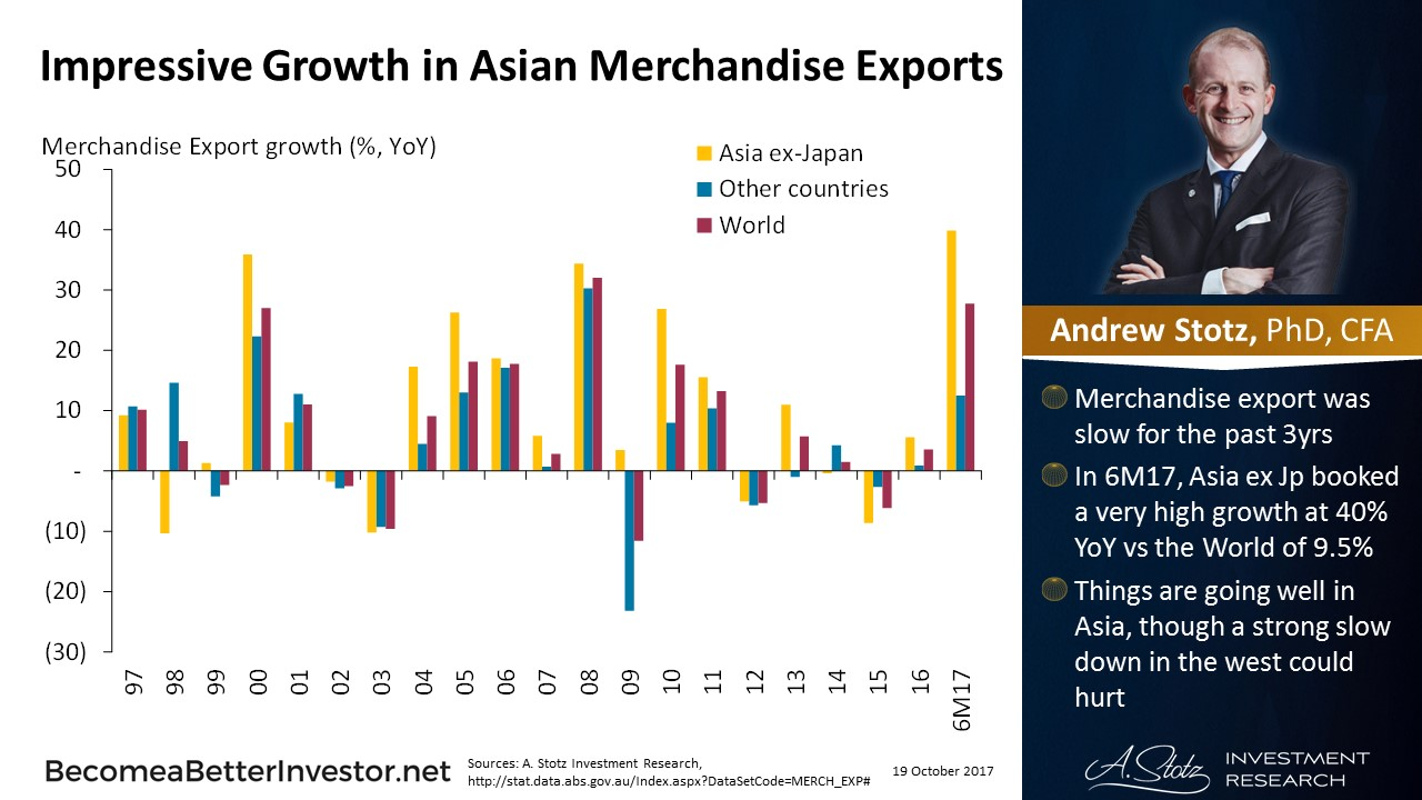 Impressive Growth in Asian Merchandise #Exports