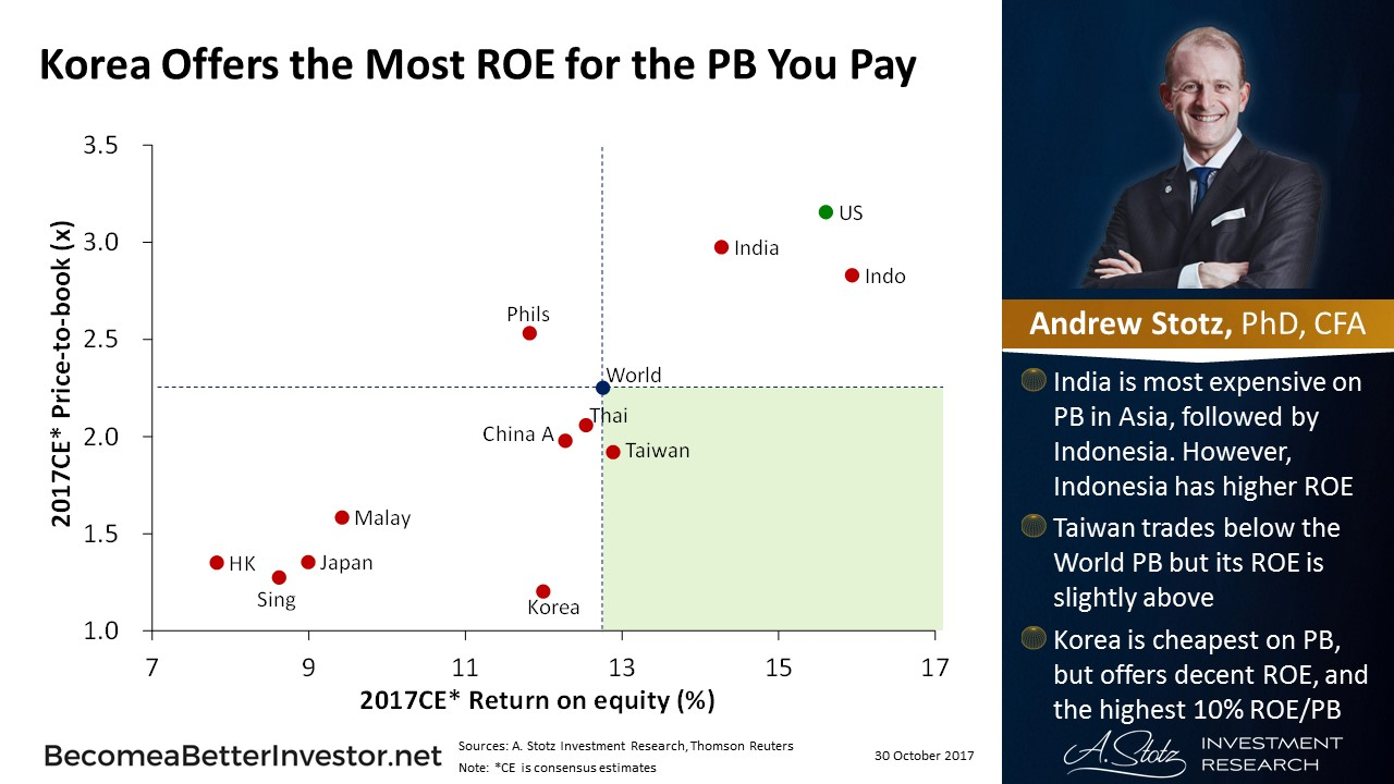 #Korea offers the most #return on equity for the price-to-book you pay