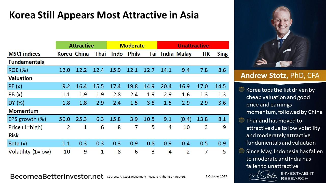 Korea Still Appears Most Attractive in #Asia