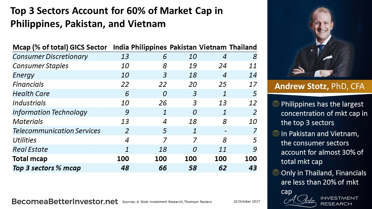 Top 3 Sectors Account for 60% of #Market Cap in Philippines, Pakistan, and Vietnam