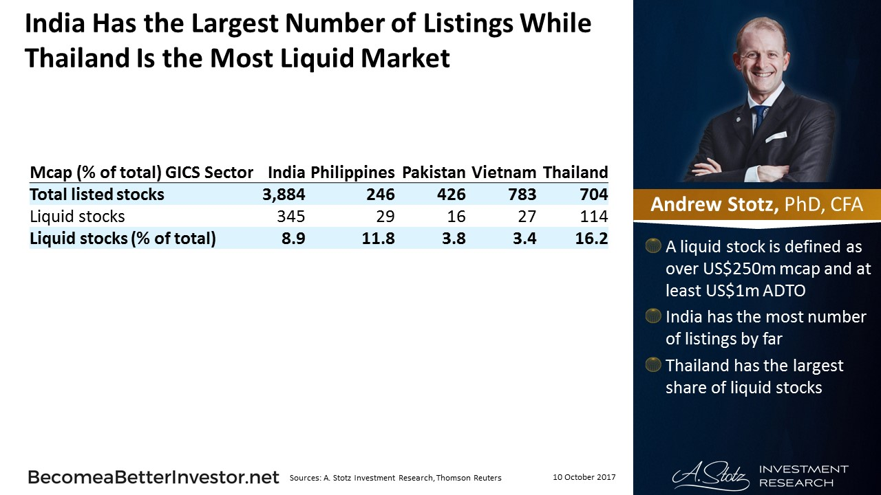 India Has the Largest Number of Listings While Thailand Is the Most Liquid #Market