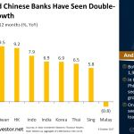Philippine and Chinese #Banks Have Seen Double-Digit Loan Growth