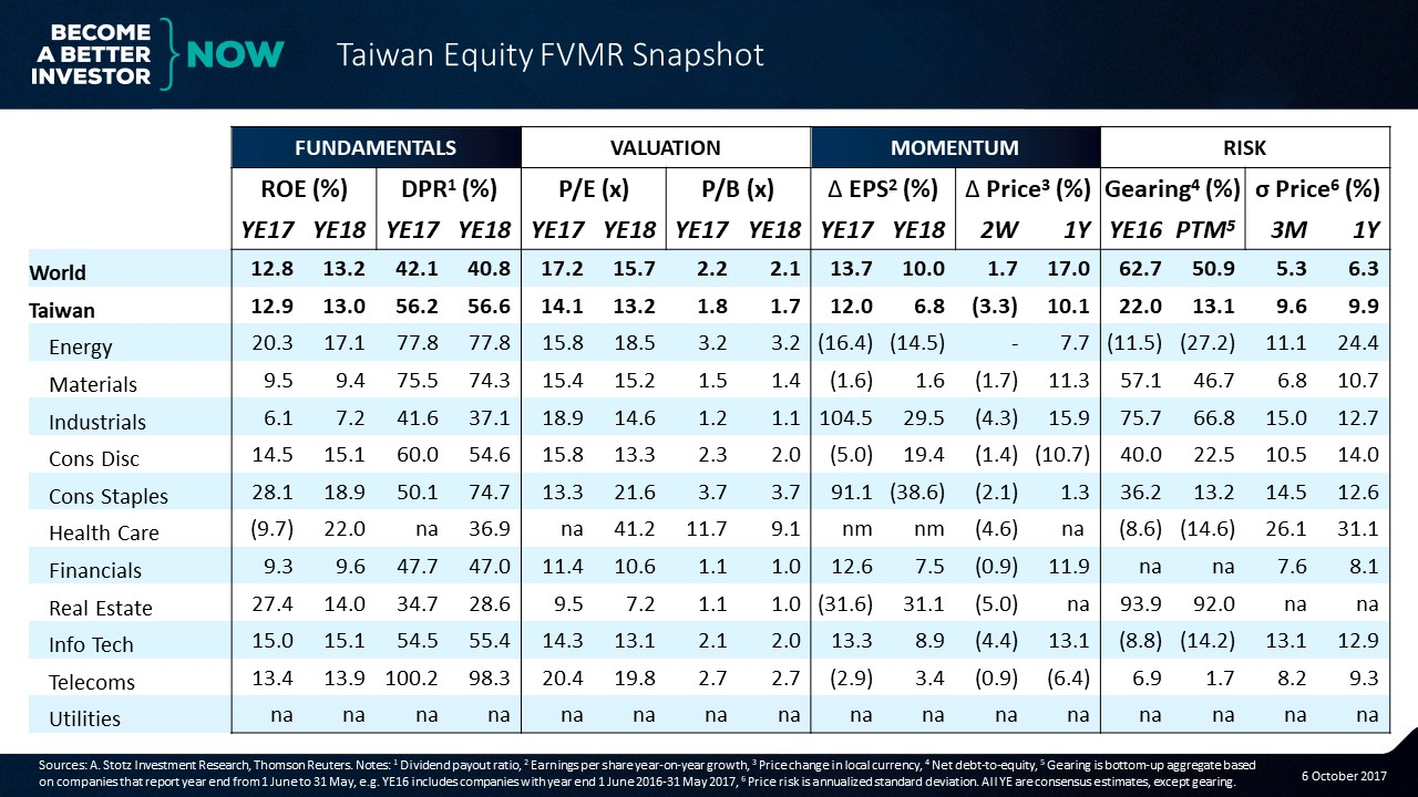 Get #Taiwan #Equity FVMR Snapshot for free to your inbox every Monday!
