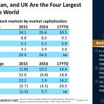 US, China, Japan, and UK Are the Four Largest #Markets in the World