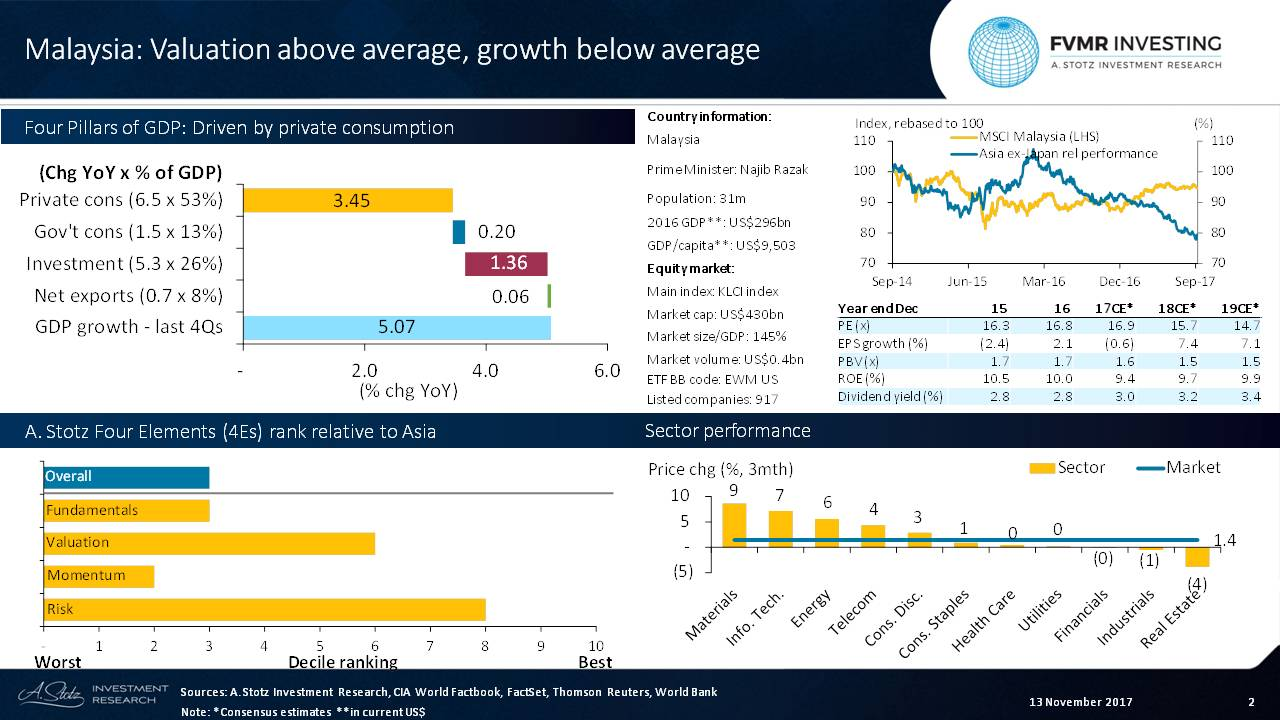 Valuation above average, earnings growth below average for #Malaysia #stocks