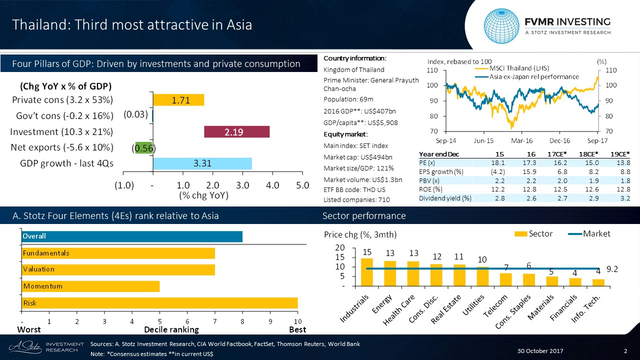 #Thailand appears third most attractive in Asia, driven by low volatility