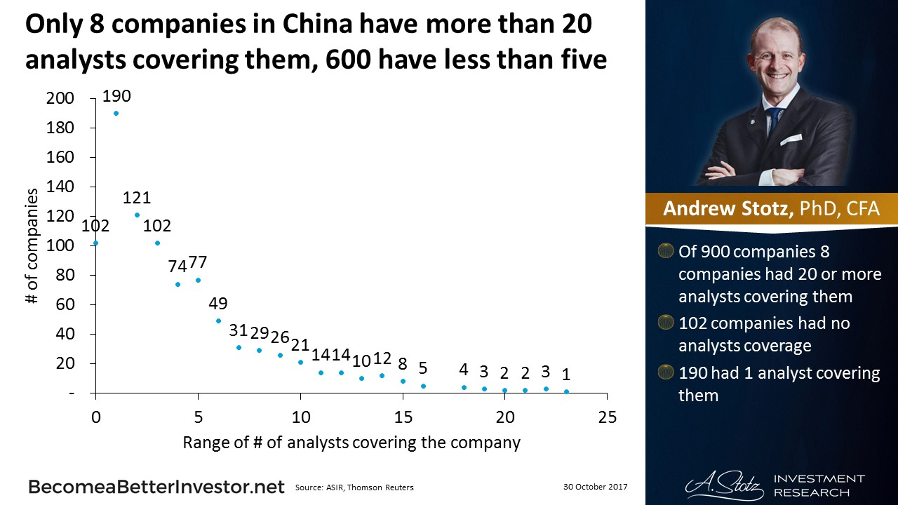 Only 8 companies in #China have more than 20 analysts covering them