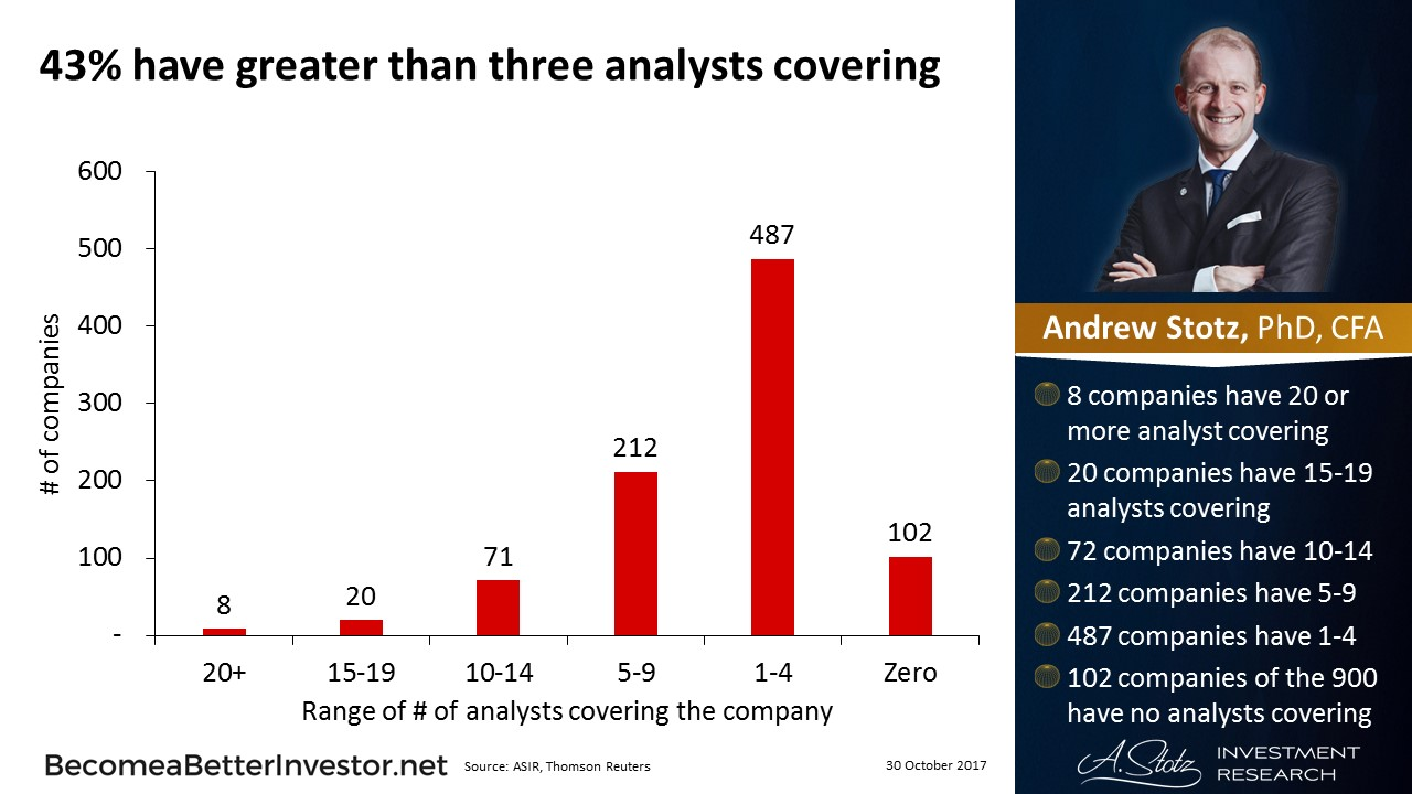 43% have greater than three analysts covering #China