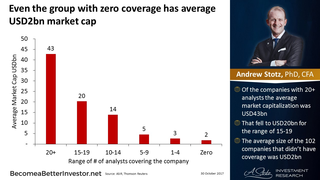 Even the group with zero coverage has average USD2bn #market cap #China