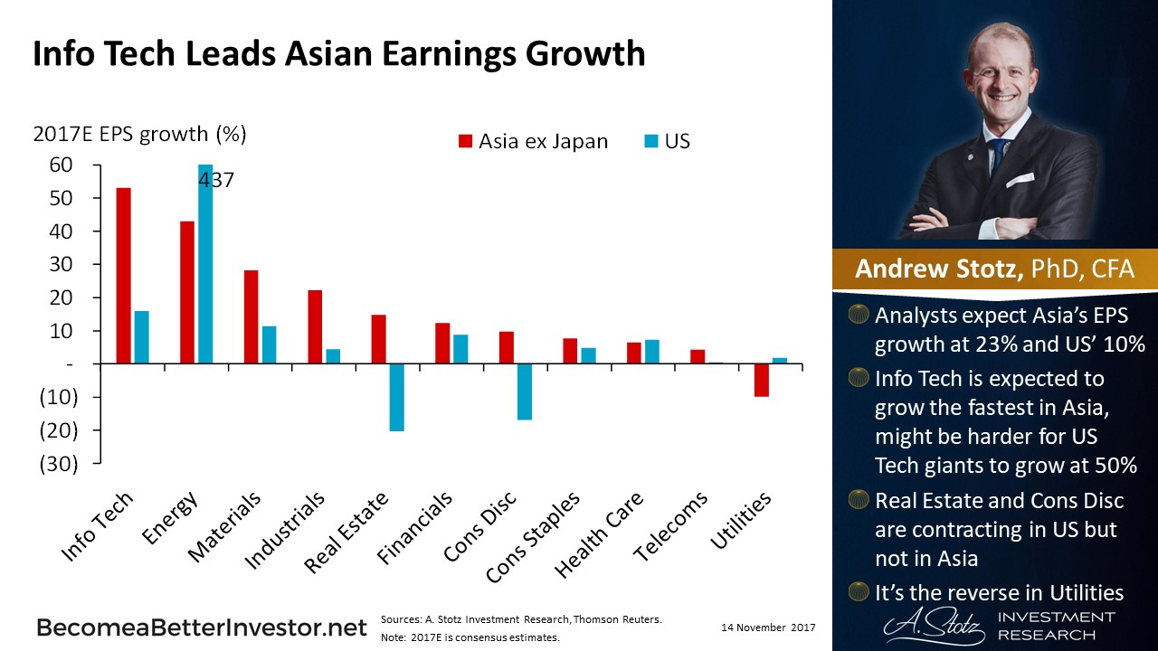 Info #Tech leads Asian earnings #growth, not as high in the US