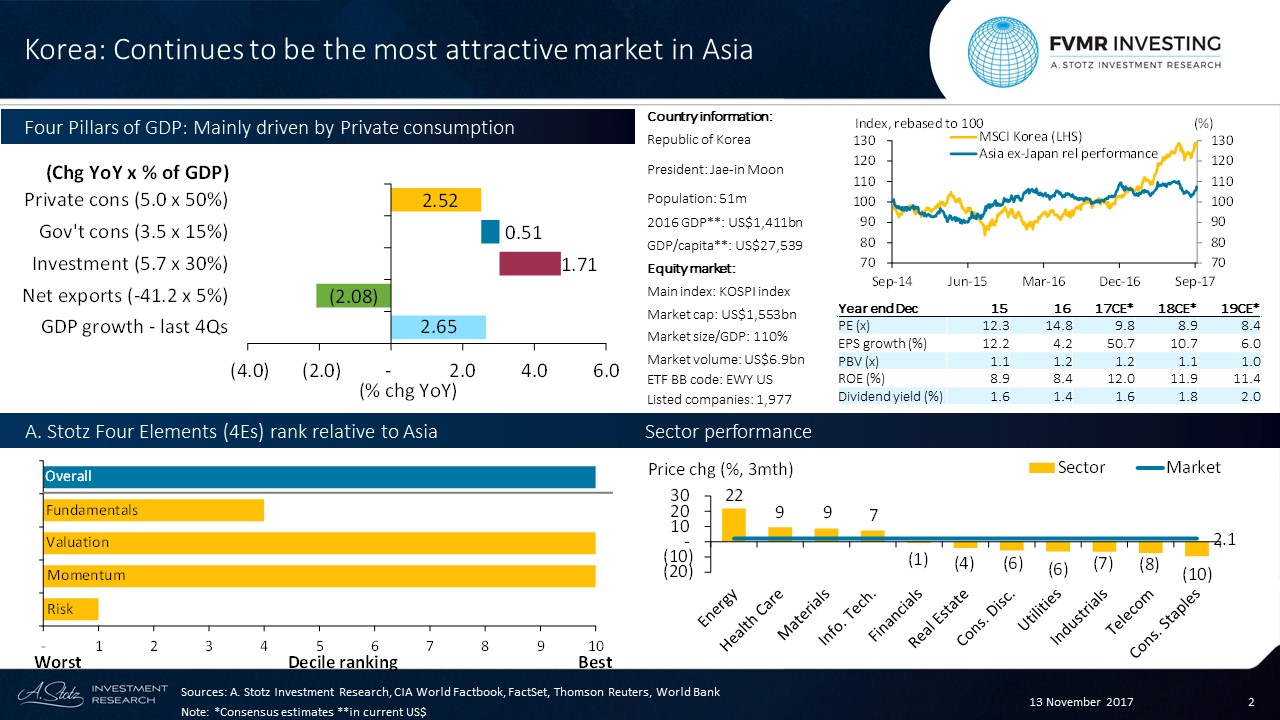#Korea continues to be the most attractive #market in Asia