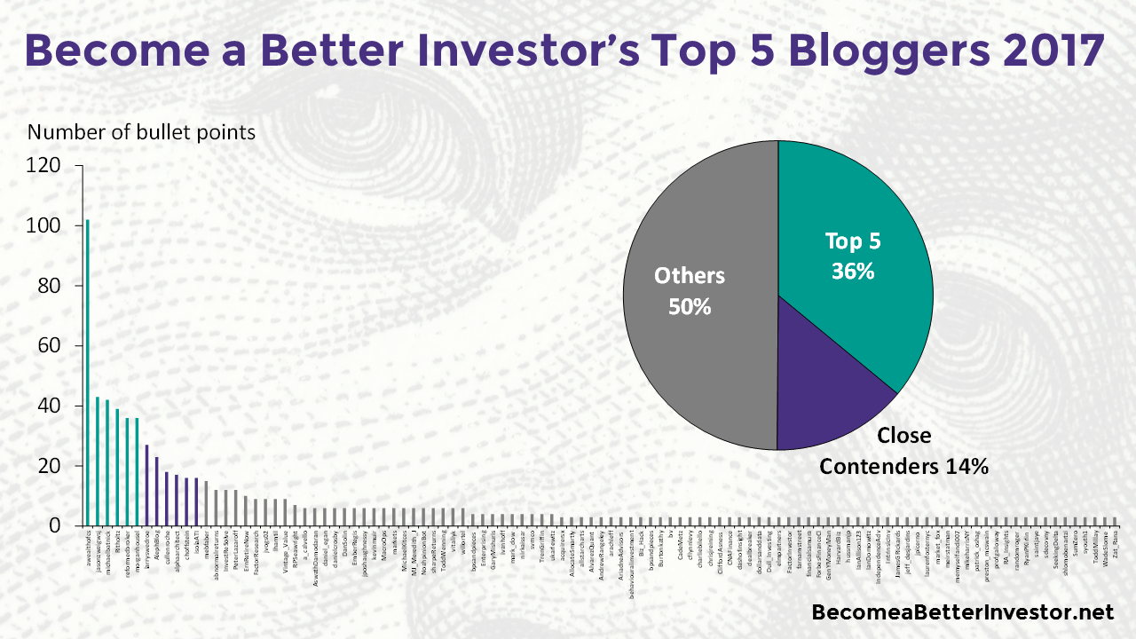 Check out Become a Better #Investor's Top 5 Bloggers 2017!