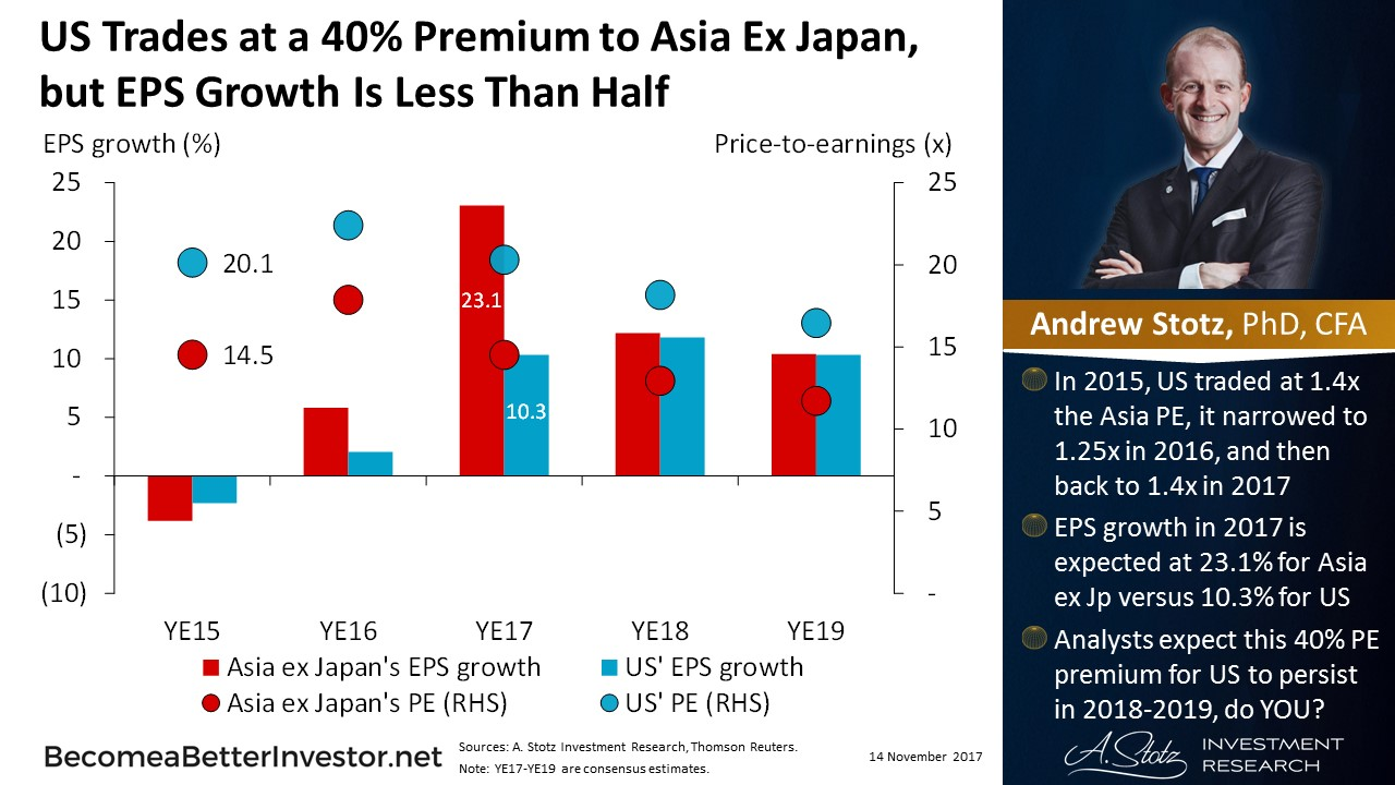 #US Trades at a 40% Premium to #Asia Ex Japan, but EPS Growth Is Less Than Half