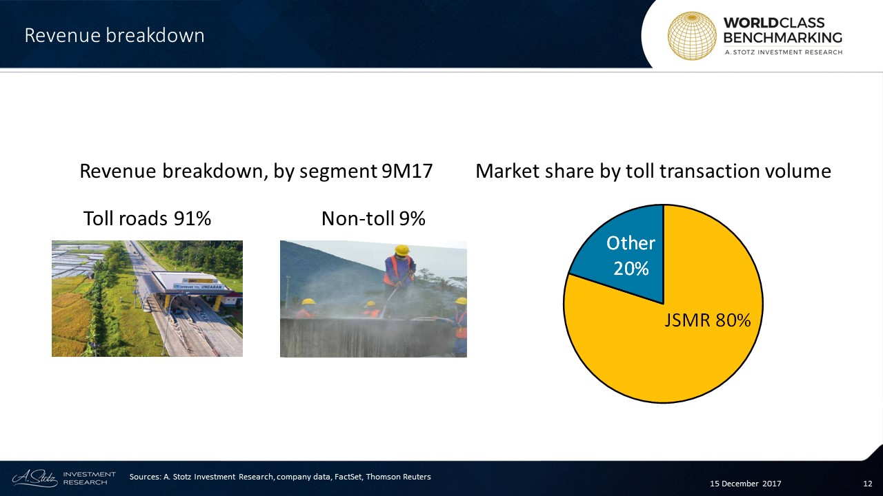 Jasa Marga has the largest #market share of toll road transactions in #Indonesia at 80%
