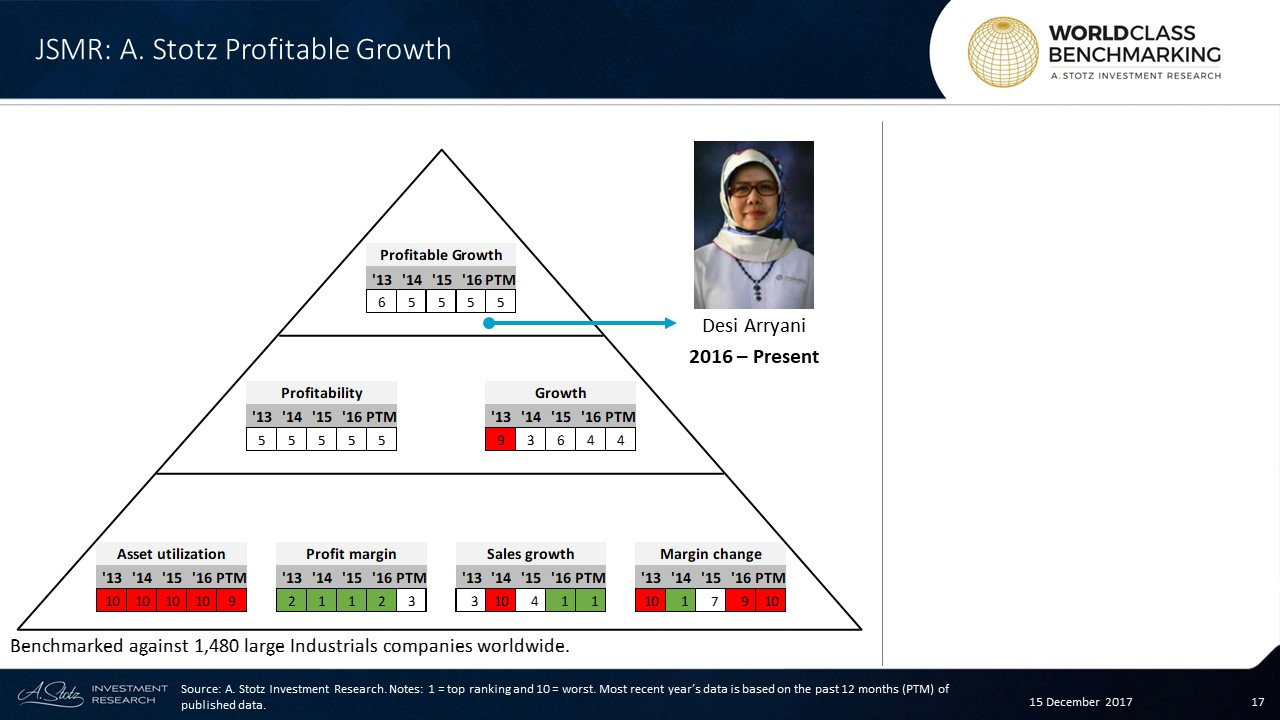 Jasa Marga's Profitable #Growth has ranked no. 5 since 2014