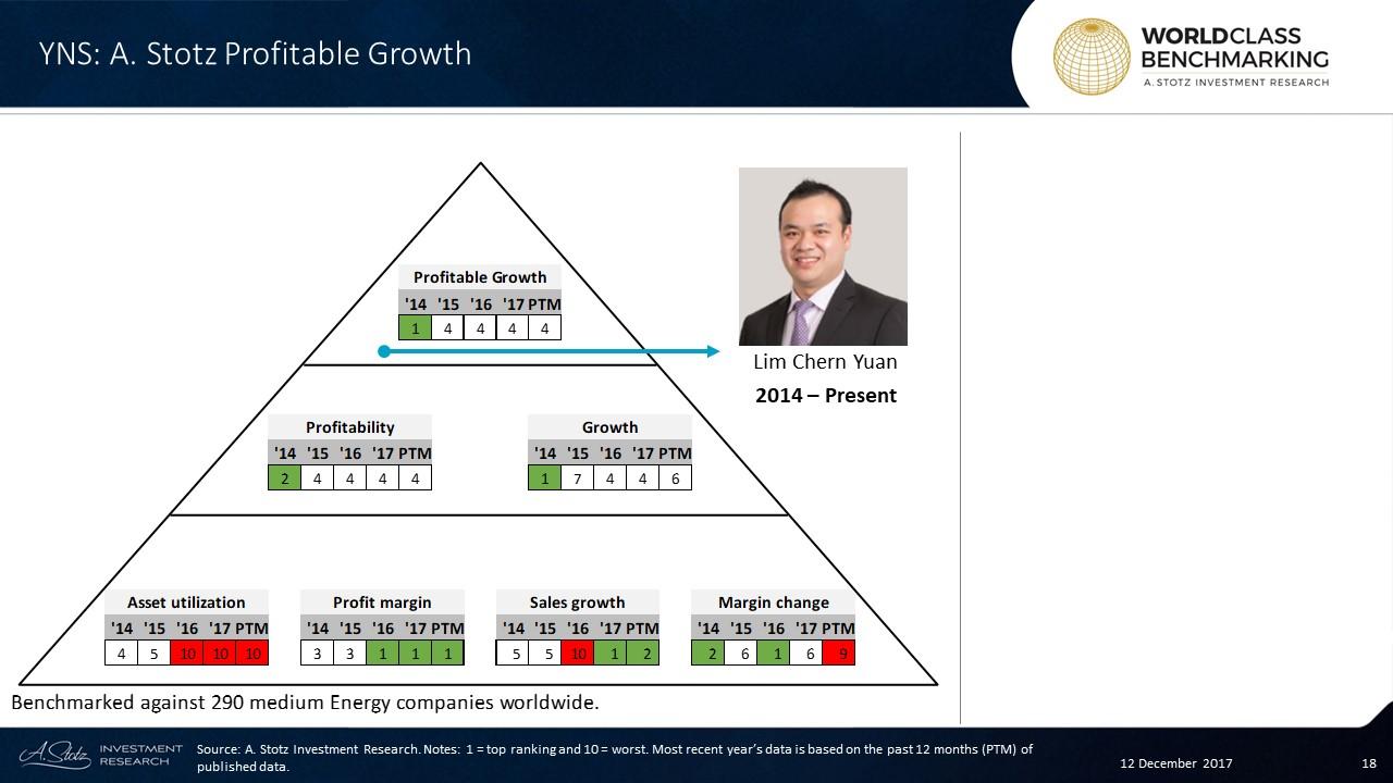 Yinson ranked among the best 116 of 290 medium-sized #Energy companies globally