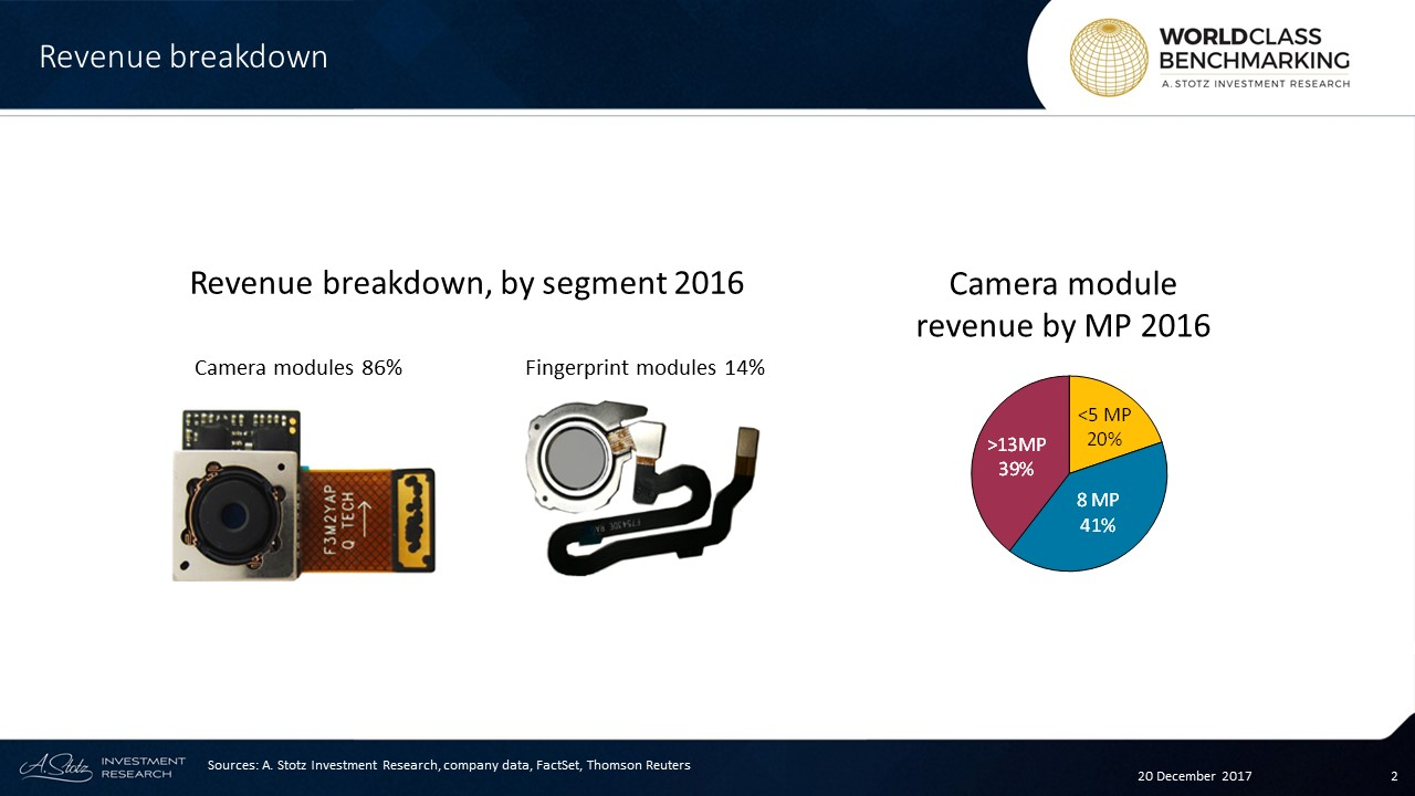 Customers include #China's big 4 smartphone players: #Huawei, #OPPO, #Vivo, and #Xiaomi
