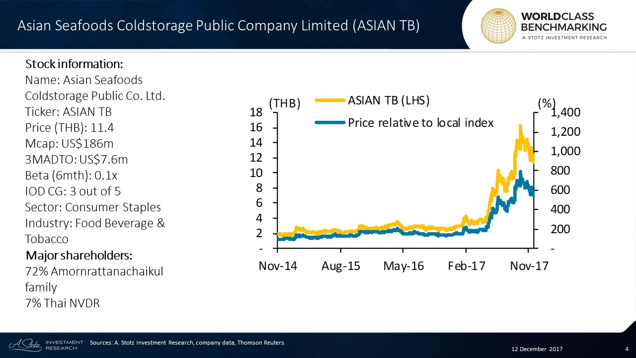 Asian Seafoods Coldstorage  is a smaller player in the #Thai seafood #market