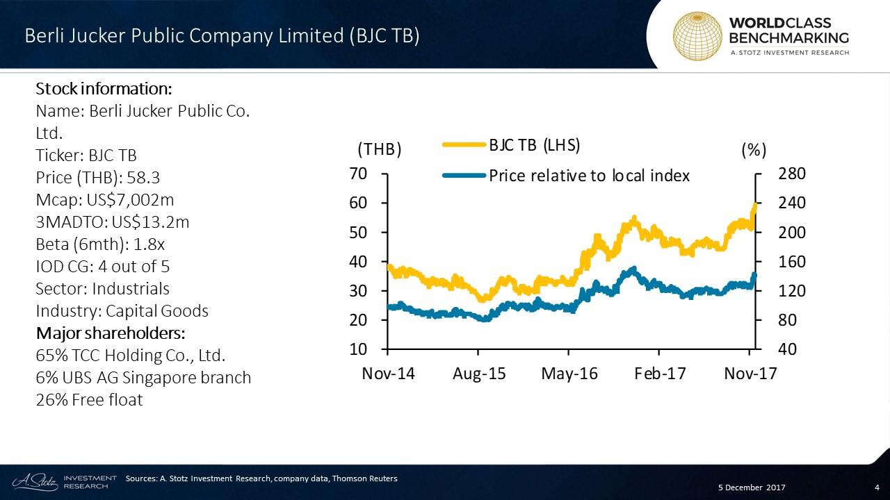 Acquired #Thailand's third biggest supermarket chain, #BigC