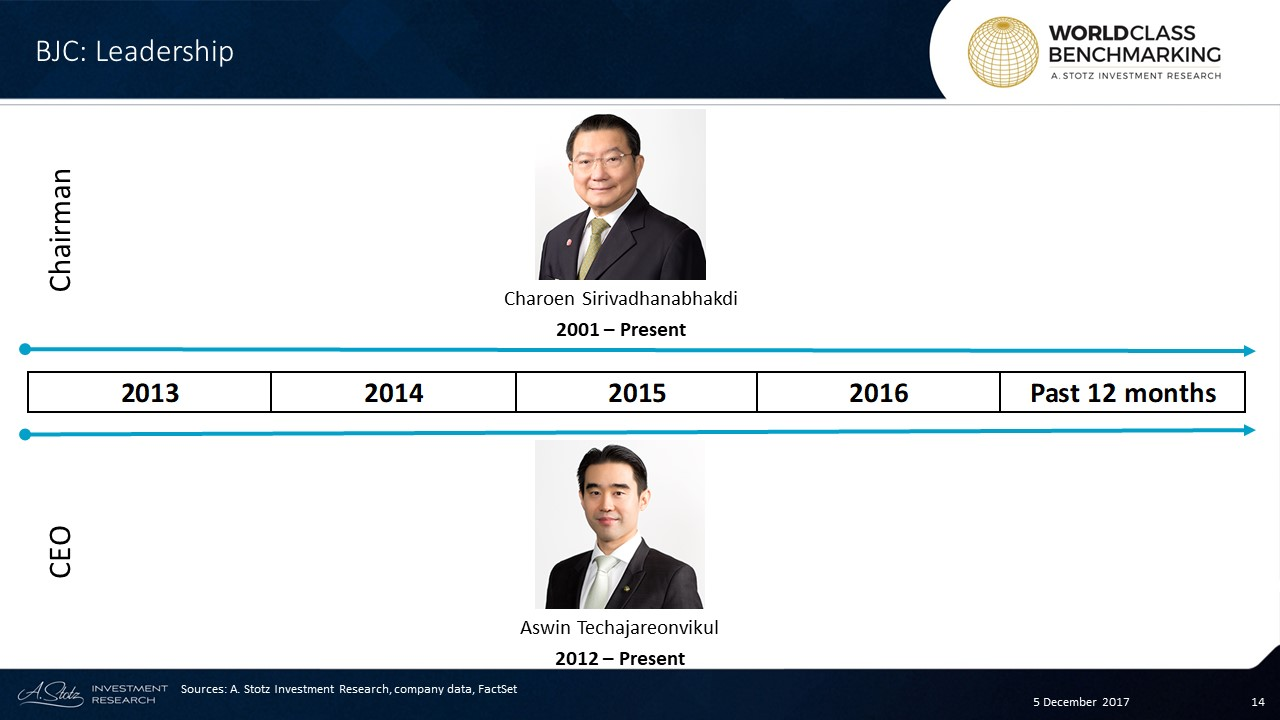 Chairman Charoen Sirivadhanabhakdi was ranked 62nd richest in the world by #Forbes