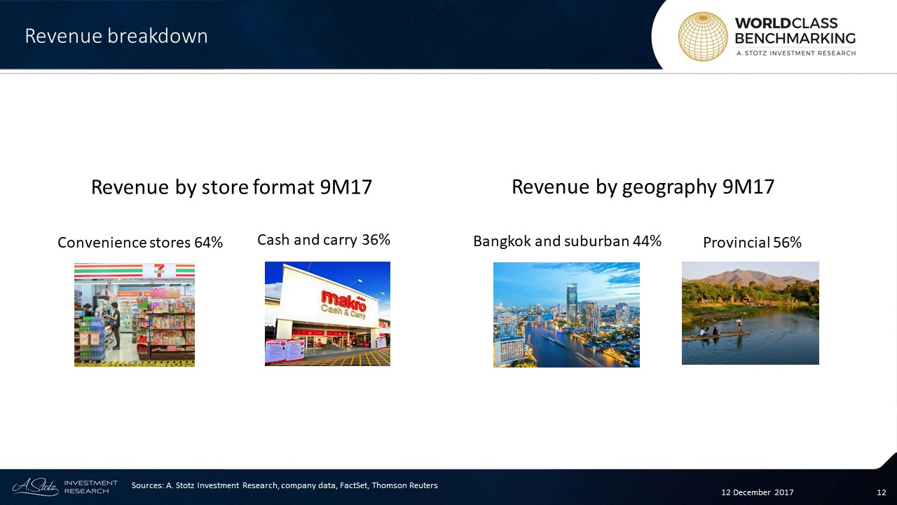 In 9M17, #CPAll had 10,152 7-Eleven stores in #Thailand, planned increase to 10,942 in 2018