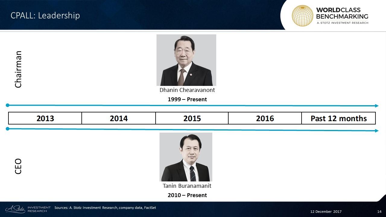 Chairman Dhanin Chearavanont was ranked the 2ndrichest in #Thailand in 2017