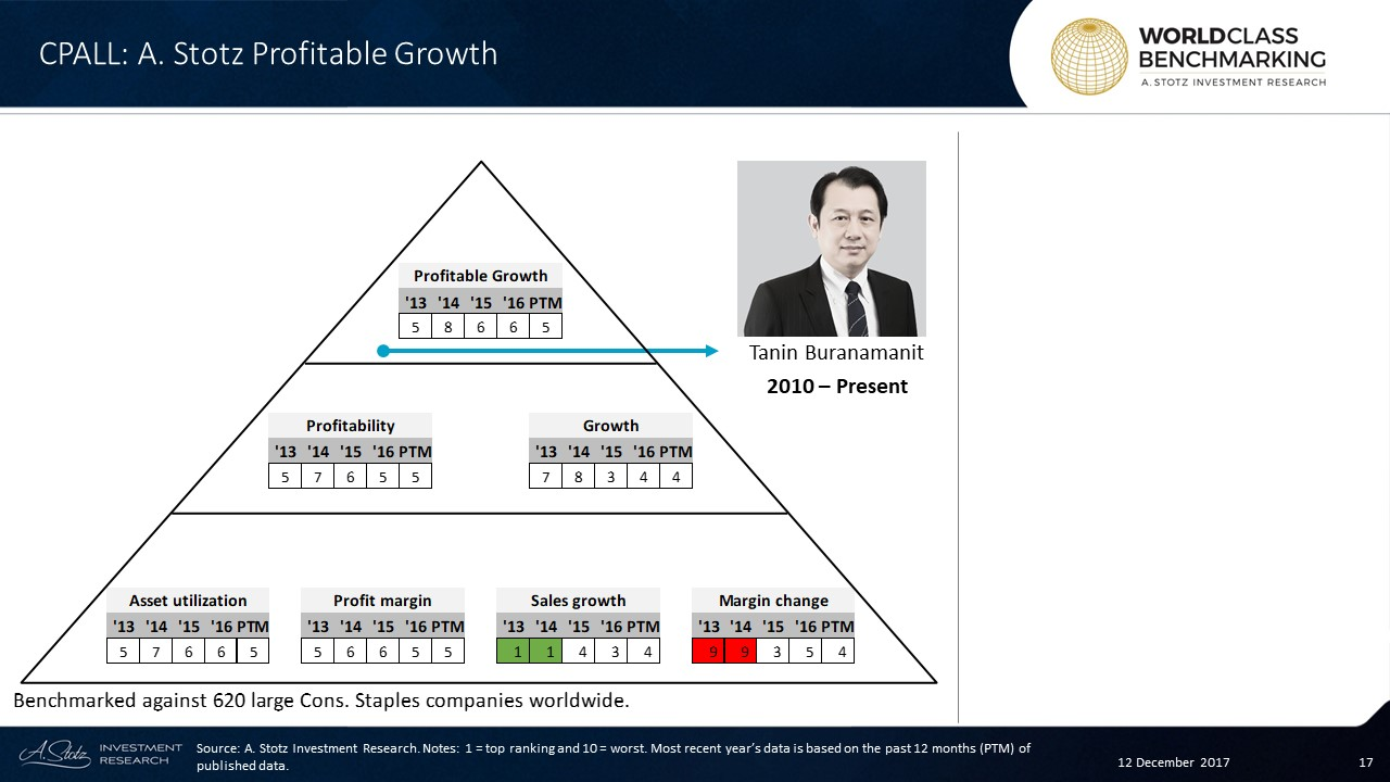 Profitable Growth at #CPAll has improved since 2014 and ranked no. 5 in the past 12 months