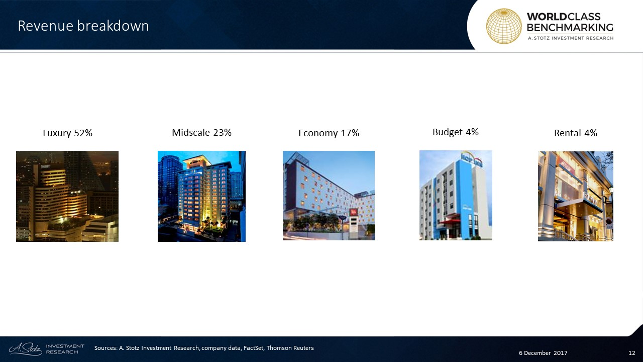 Erawan is partnering with major brands such as #Hyatt, #Marriot, and #Accor