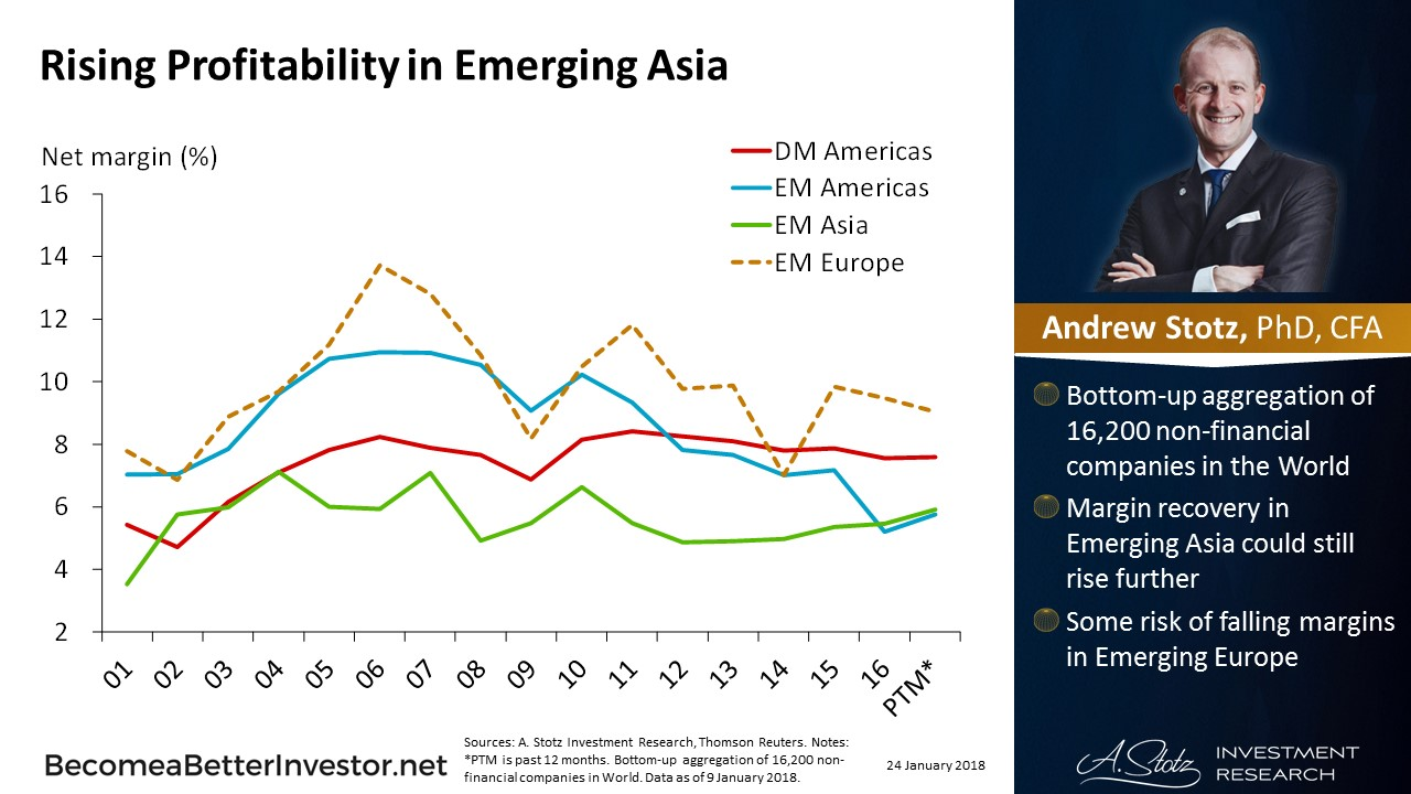 Rising Profitability in Emerging #Asia   #ChartOfTheDay #stocks