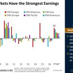 #EmergingMarkets Have the Strongest Earnings Growth | #ChartOfTheDay