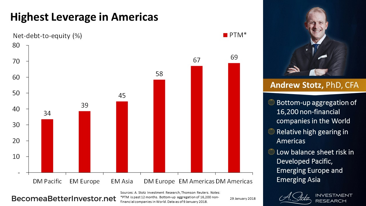 Highest Leverage in Americas | #ChartOfTheDay #StockMarket