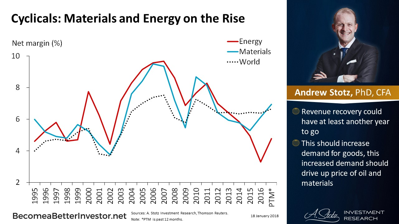 Cyclicals: Materials and #Energy on the Rise | #ChartOfTheDay #stocks