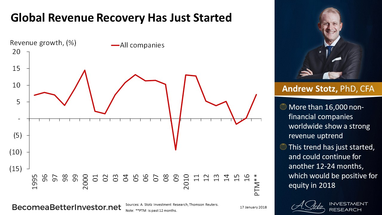 Global Revenue Recovery Has Just Started | #ChartOfTheDay #stocks