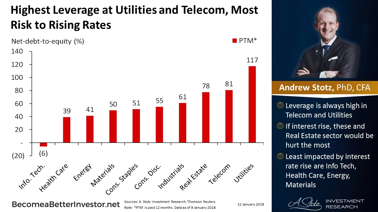 Highest Leverage at Utilities and Telecom, Most Risk to Rising #Rates | #ChartOfTheDay
