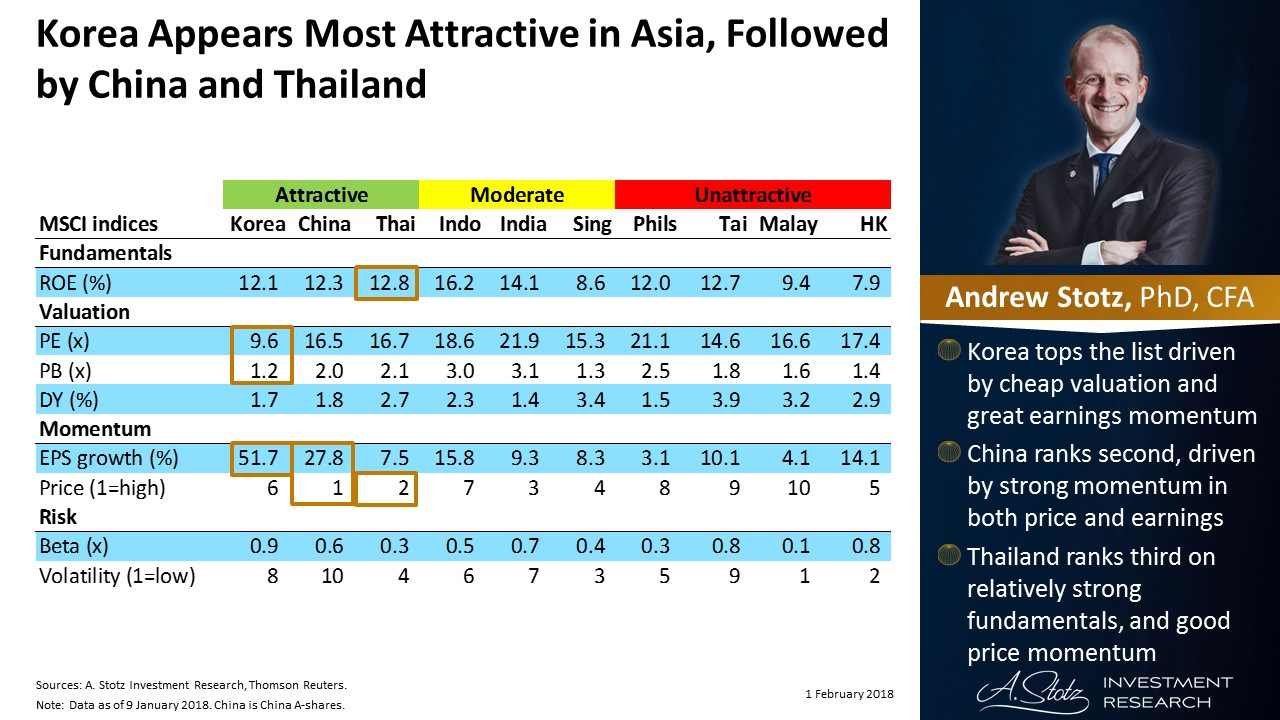 #Korea appears most attractive in Asia, followed by #China and #Thailand | #ChartOfTheDay
