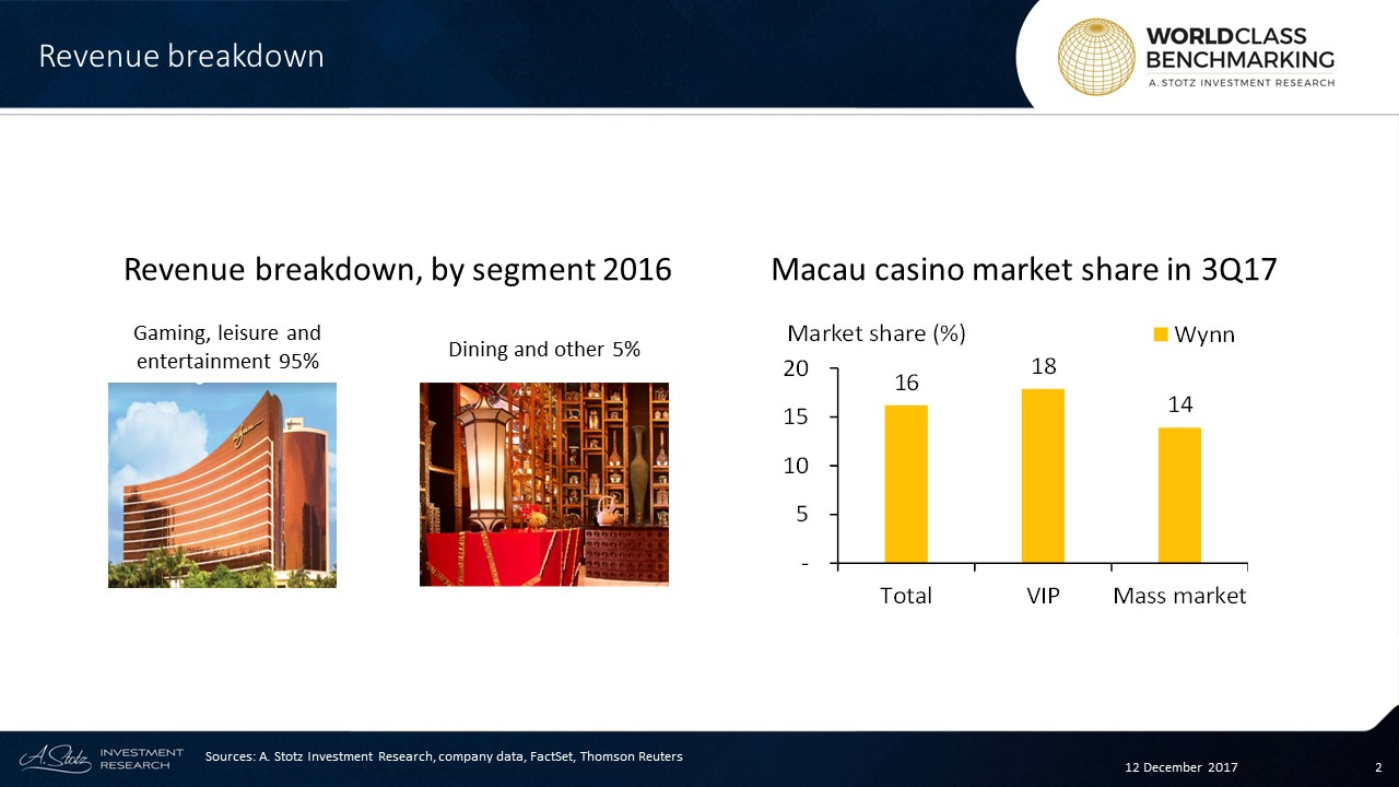 Nearly all of Wynn's revenue comes from its two #casino operations in #Macau
