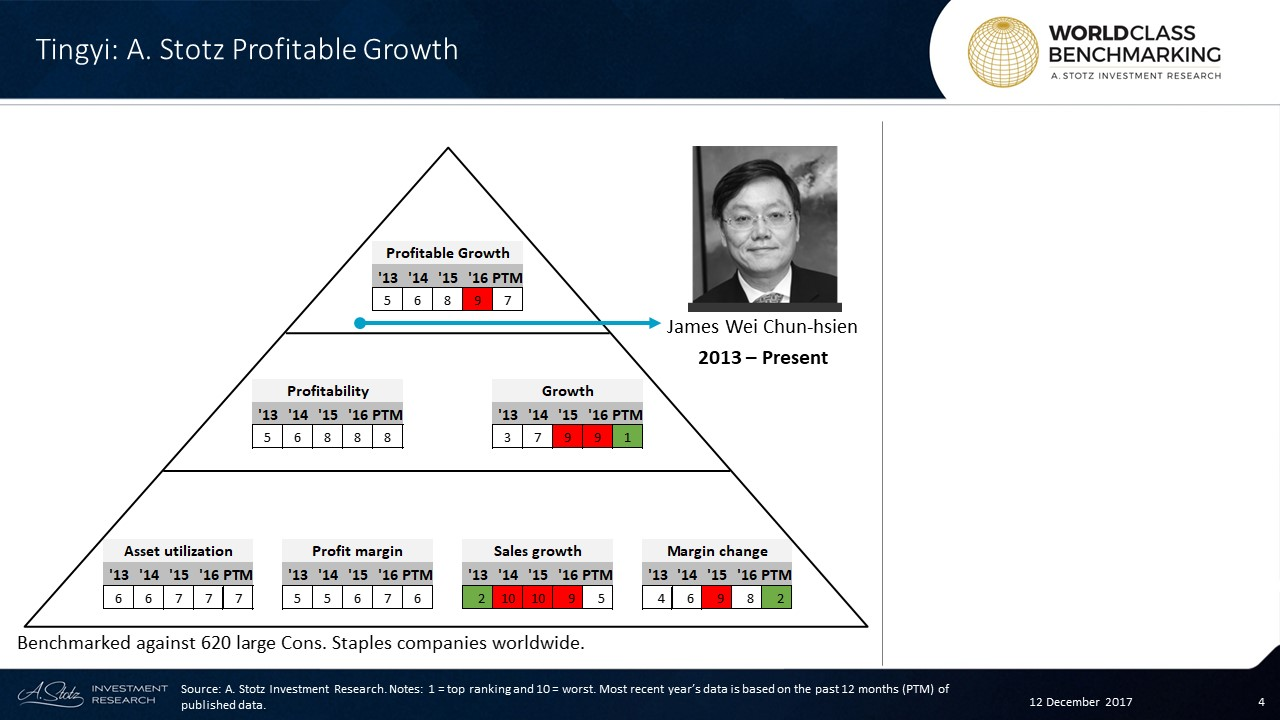 Profitable Growth has been falling since 2013 at #Tingyi