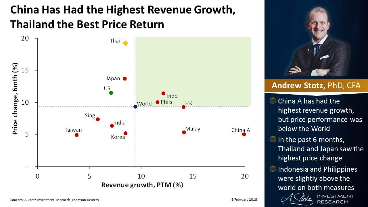 #China has had the highest revenue growth, #Thailand the best price return | #ChartOfTheDay