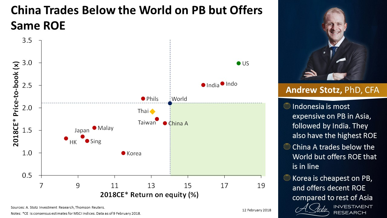 #China trades below the World on PB but offers same ROE   #ChartOfTheDay